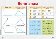 Табло по математика за 3. клас /Вече знам/
