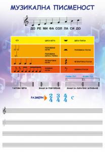 Двустранно табло по музика за 3. клас /Музикална писменост. Музикален речник/