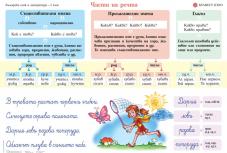 Табло по български език и литература за 2. клас №2 /Части на речта/