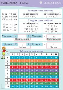 Двустранно табло по математика за 2. клас №1 /Разместително свойство. Сравняване на числа/