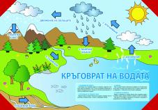 Двустранно табло по човекът и природата 4. клас №1 /Кръговрат на водата. Слънчевата система/